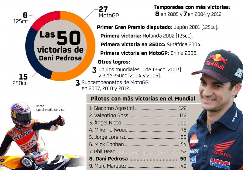 MotoGP: Velkolepé vítězství Dani Pedrosy v japonské Grand Prix
